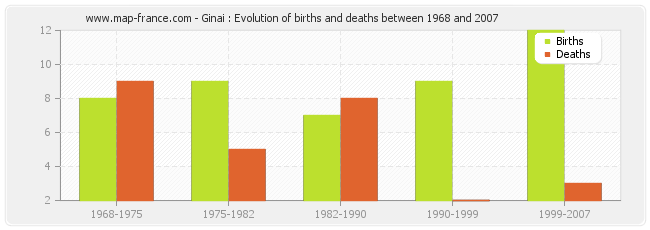 Ginai : Evolution of births and deaths between 1968 and 2007