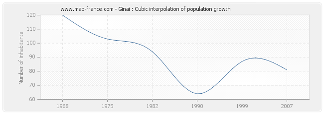 Ginai : Cubic interpolation of population growth