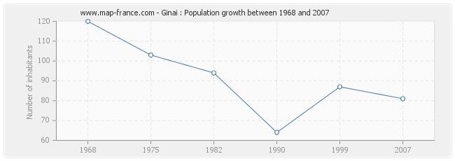 Population Ginai