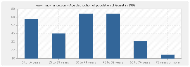 Age distribution of population of Goulet in 1999