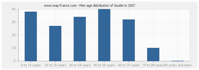 Men age distribution of Goulet in 2007