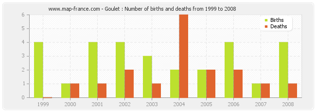 Goulet : Number of births and deaths from 1999 to 2008