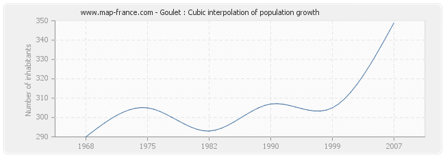 Goulet : Cubic interpolation of population growth