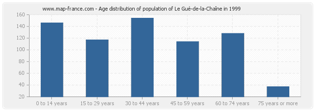 Age distribution of population of Le Gué-de-la-Chaîne in 1999