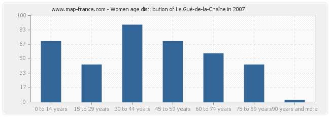 Women age distribution of Le Gué-de-la-Chaîne in 2007