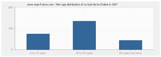 Men age distribution of Le Gué-de-la-Chaîne in 2007