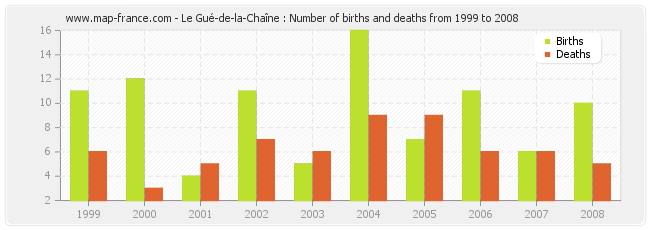 Le Gué-de-la-Chaîne : Number of births and deaths from 1999 to 2008