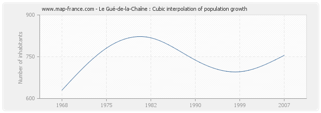 Le Gué-de-la-Chaîne : Cubic interpolation of population growth