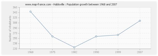 Population Habloville