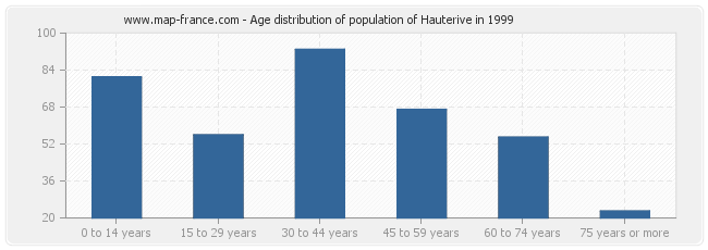 Age distribution of population of Hauterive in 1999