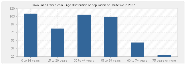 Age distribution of population of Hauterive in 2007