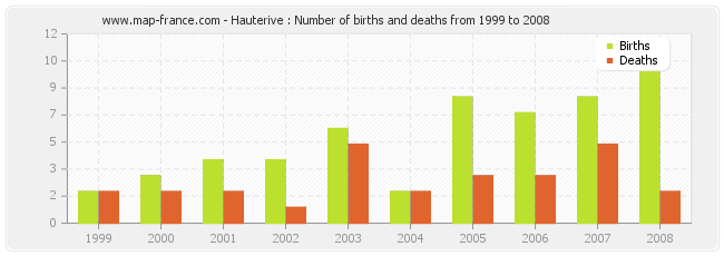 Hauterive : Number of births and deaths from 1999 to 2008