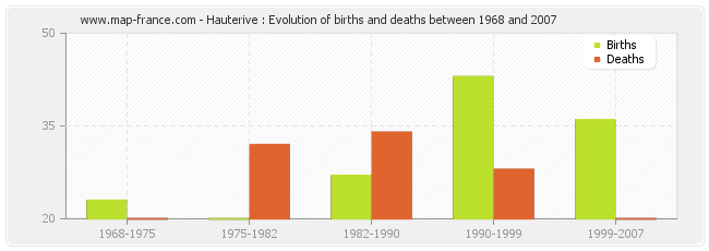 Hauterive : Evolution of births and deaths between 1968 and 2007