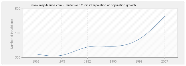 Hauterive : Cubic interpolation of population growth
