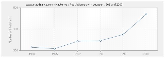 Population Hauterive
