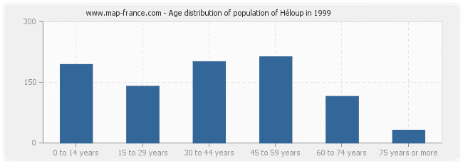 Age distribution of population of Héloup in 1999