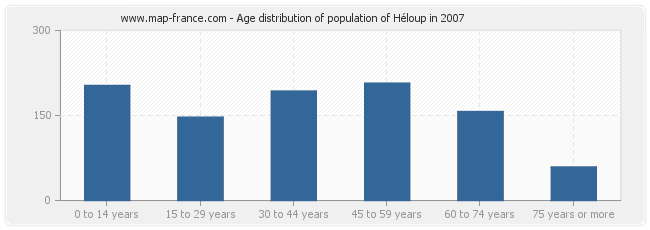 Age distribution of population of Héloup in 2007