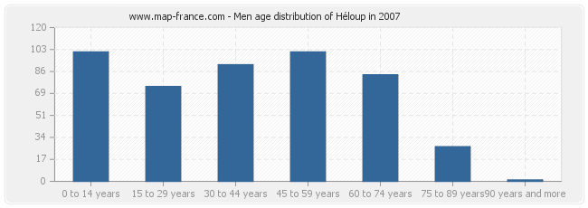 Men age distribution of Héloup in 2007