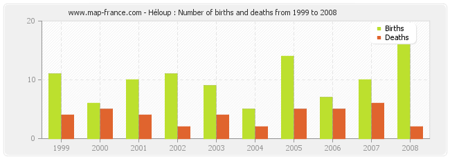 Héloup : Number of births and deaths from 1999 to 2008