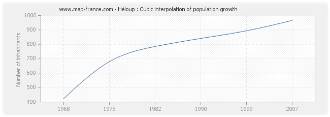 Héloup : Cubic interpolation of population growth
