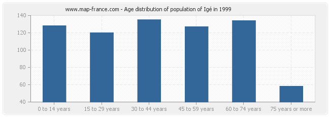 Age distribution of population of Igé in 1999