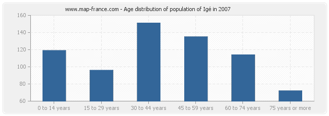 Age distribution of population of Igé in 2007