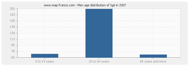 Men age distribution of Igé in 2007