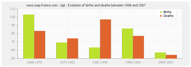 Igé : Evolution of births and deaths between 1968 and 2007