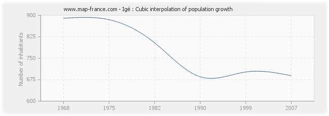 Igé : Cubic interpolation of population growth