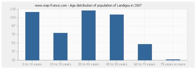 Age distribution of population of Landigou in 2007