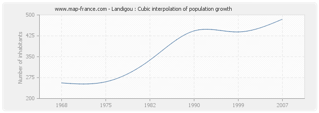 Landigou : Cubic interpolation of population growth