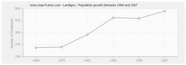 Population Landigou