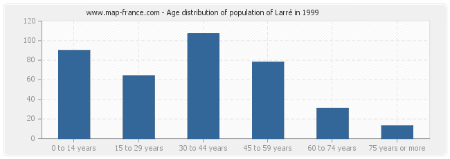 Age distribution of population of Larré in 1999
