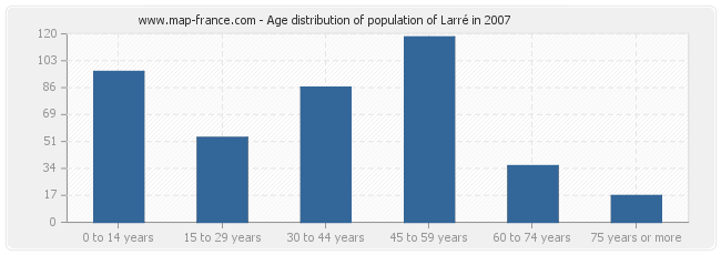 Age distribution of population of Larré in 2007