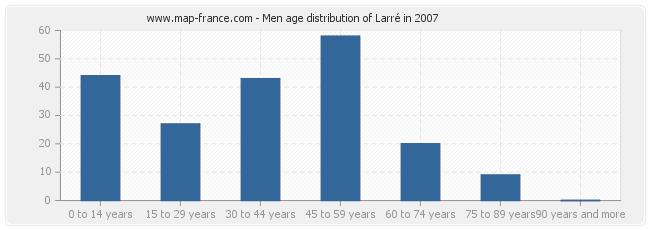 Men age distribution of Larré in 2007
