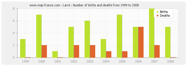 Larré : Number of births and deaths from 1999 to 2008