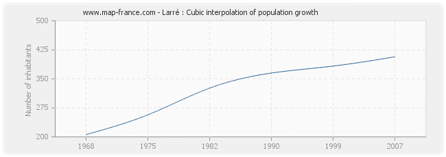 Larré : Cubic interpolation of population growth