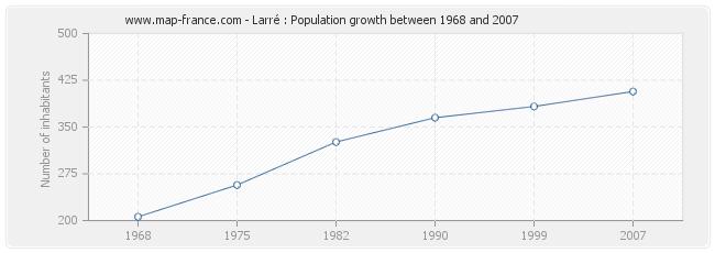 Population Larré