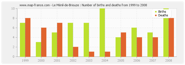 Le Ménil-de-Briouze : Number of births and deaths from 1999 to 2008