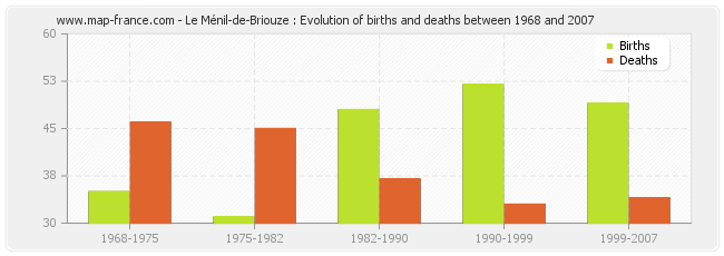 Le Ménil-de-Briouze : Evolution of births and deaths between 1968 and 2007