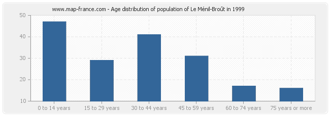 Age distribution of population of Le Ménil-Broût in 1999