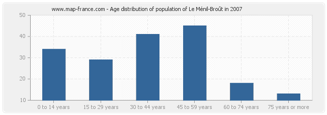 Age distribution of population of Le Ménil-Broût in 2007