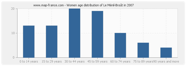 Women age distribution of Le Ménil-Broût in 2007