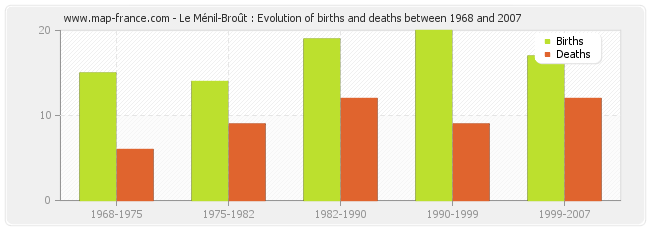 Le Ménil-Broût : Evolution of births and deaths between 1968 and 2007