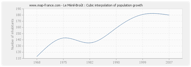 Le Ménil-Broût : Cubic interpolation of population growth