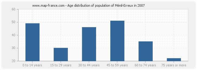 Age distribution of population of Ménil-Erreux in 2007