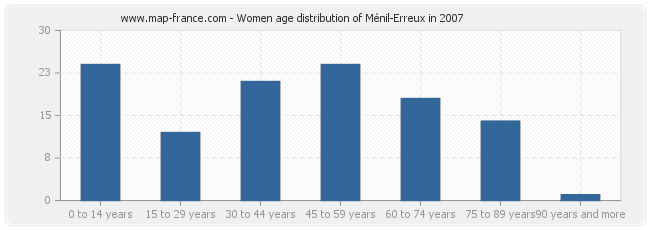 Women age distribution of Ménil-Erreux in 2007