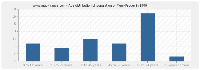 Age distribution of population of Ménil-Froger in 1999