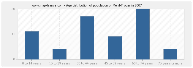 Age distribution of population of Ménil-Froger in 2007