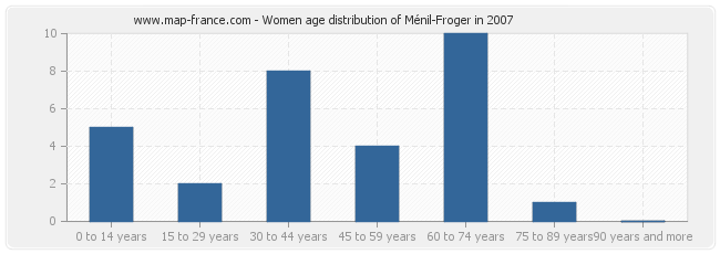 Women age distribution of Ménil-Froger in 2007